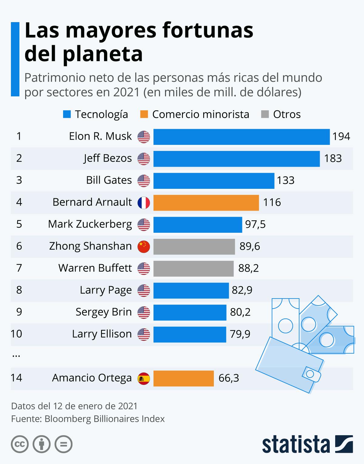 Infografía: 7 de las 10 grandes fortunas del mundo están ligadas al sector tecnológico | Statista