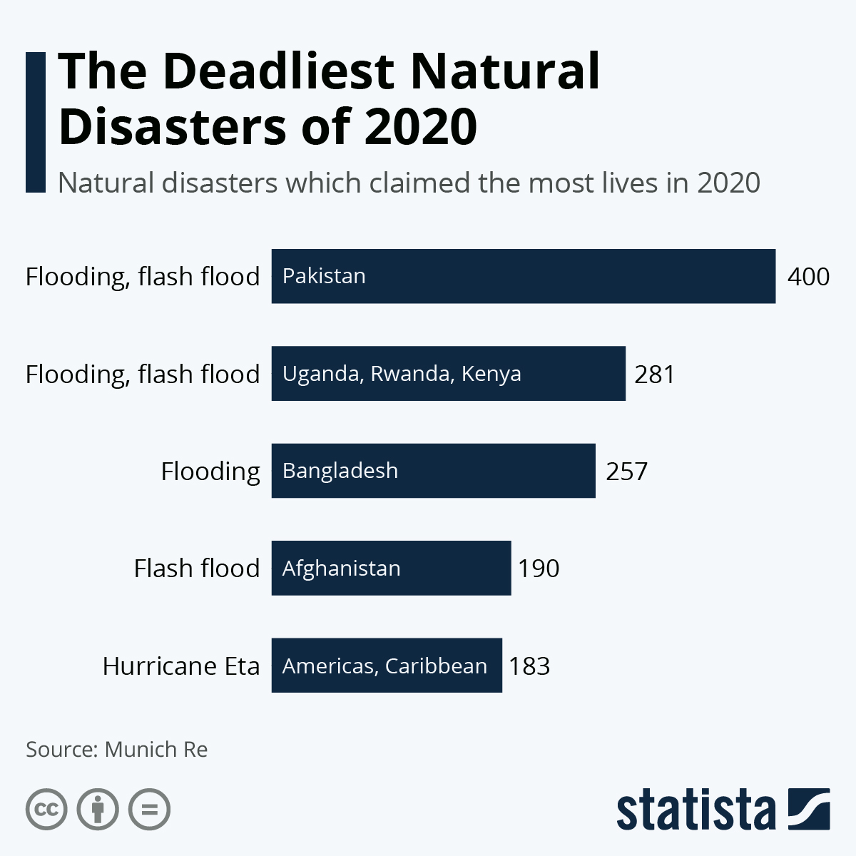 Infographic: The Deadliest Natural Disasters of 2020   Statista