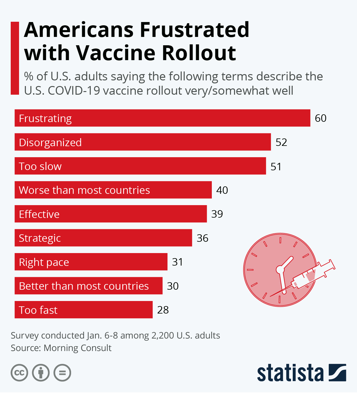 Infographic: Americans Frustrated with Vaccine Rollout | Statista