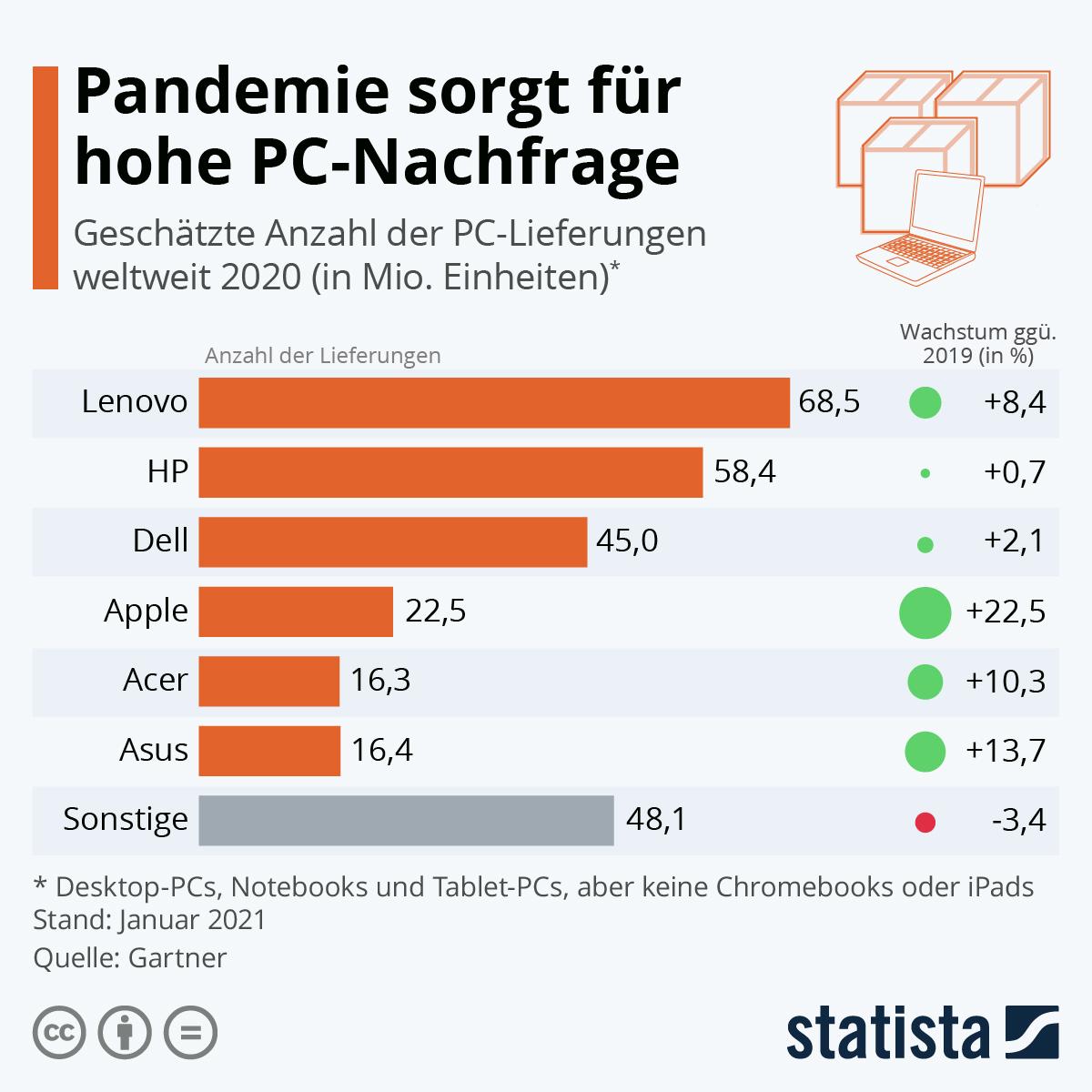 Infografik: Pandemie sorgt für hohe PC-Nachfrage | Statista