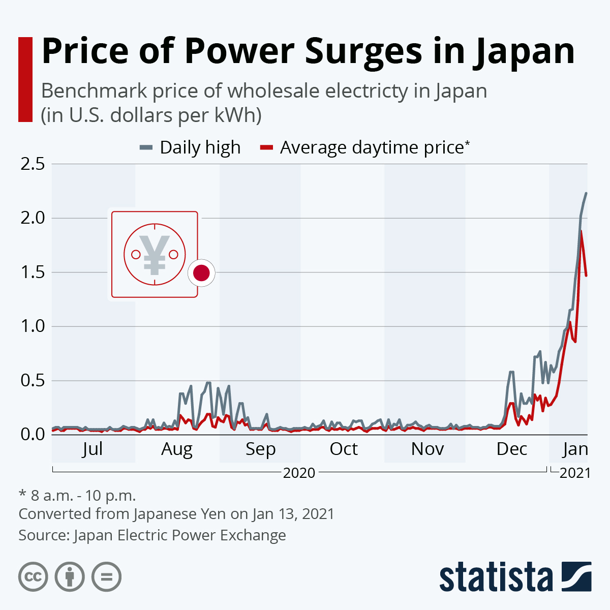 Infographic: Price of Power Surges in Japan | Statista