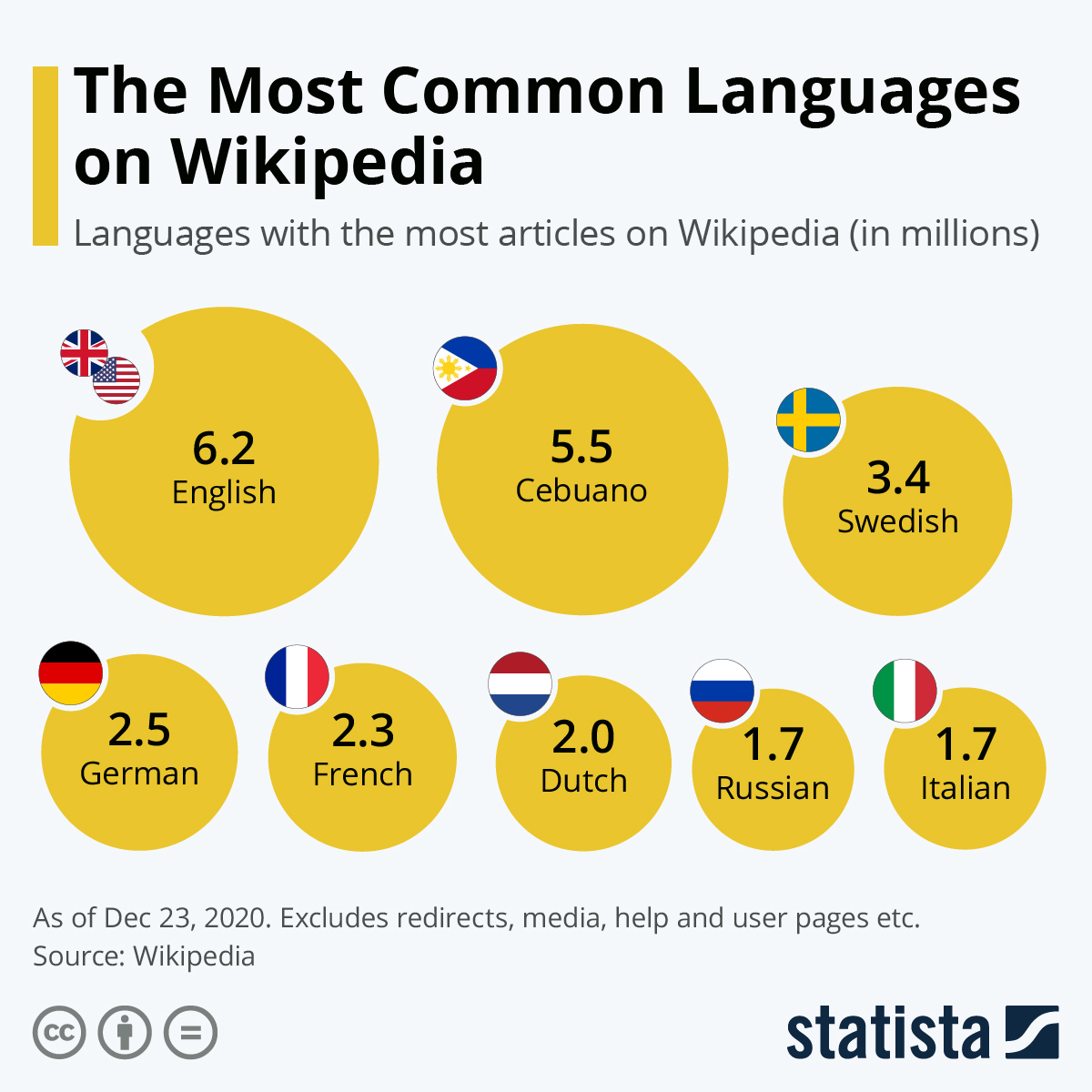 Infographic: The Most Common Languages on Wikipedia | Statista