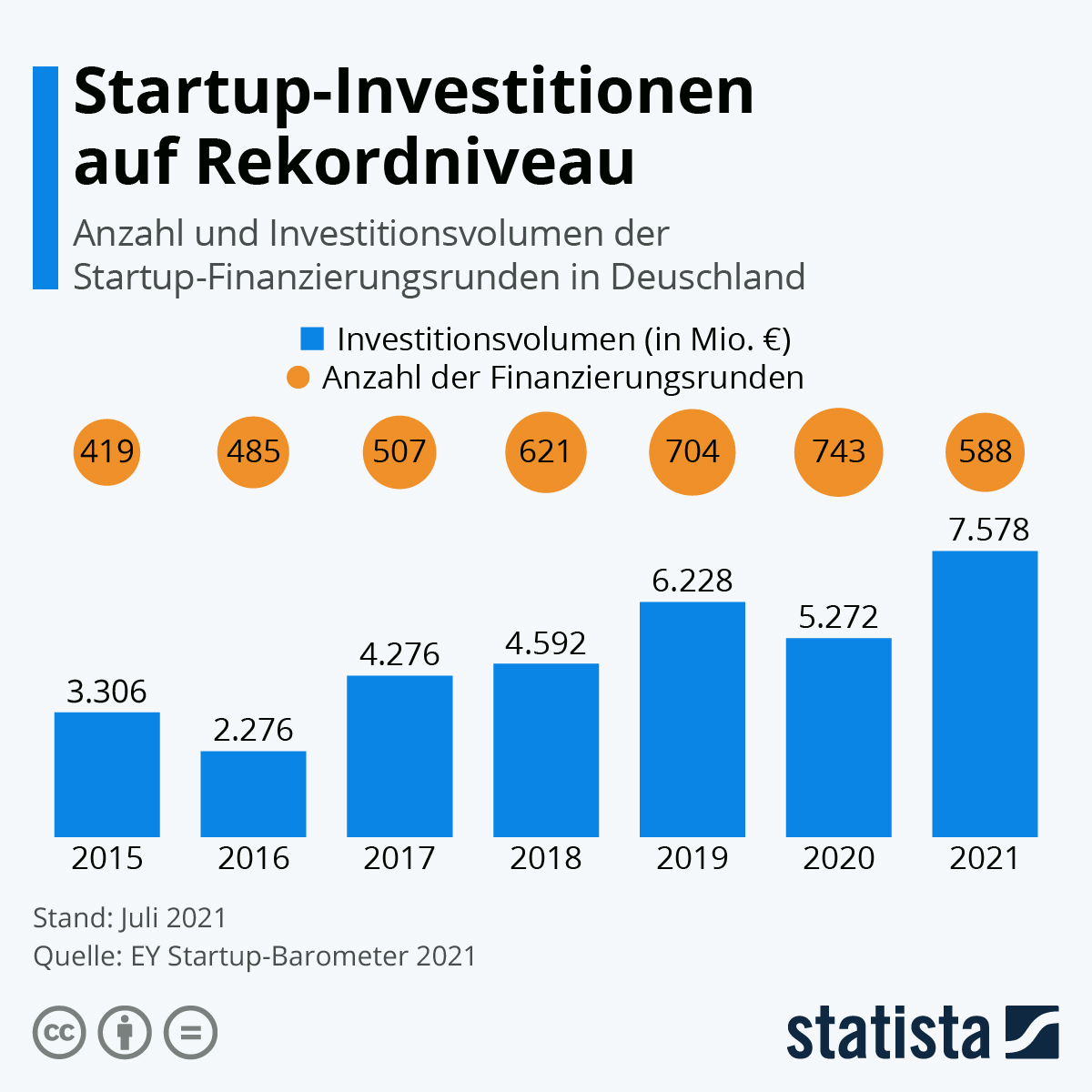 Infografik: Startups: Mehr Finanzierungsrunden, weniger Geld in 2020   Statista