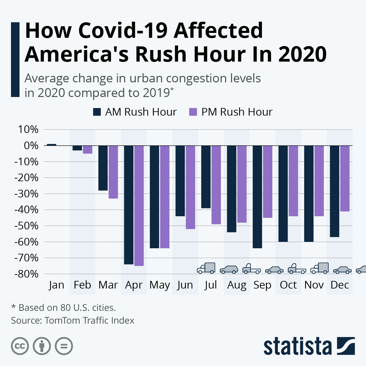 Infographic: How Covid-19 Affected America's Rush Hour In 2020 | Statista