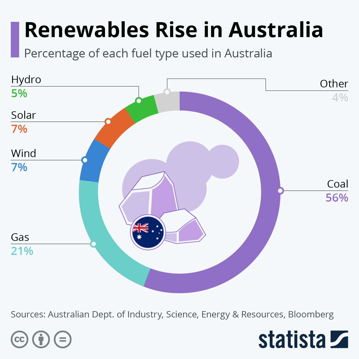 Infographic: Renewables Rise in Australia | Statista