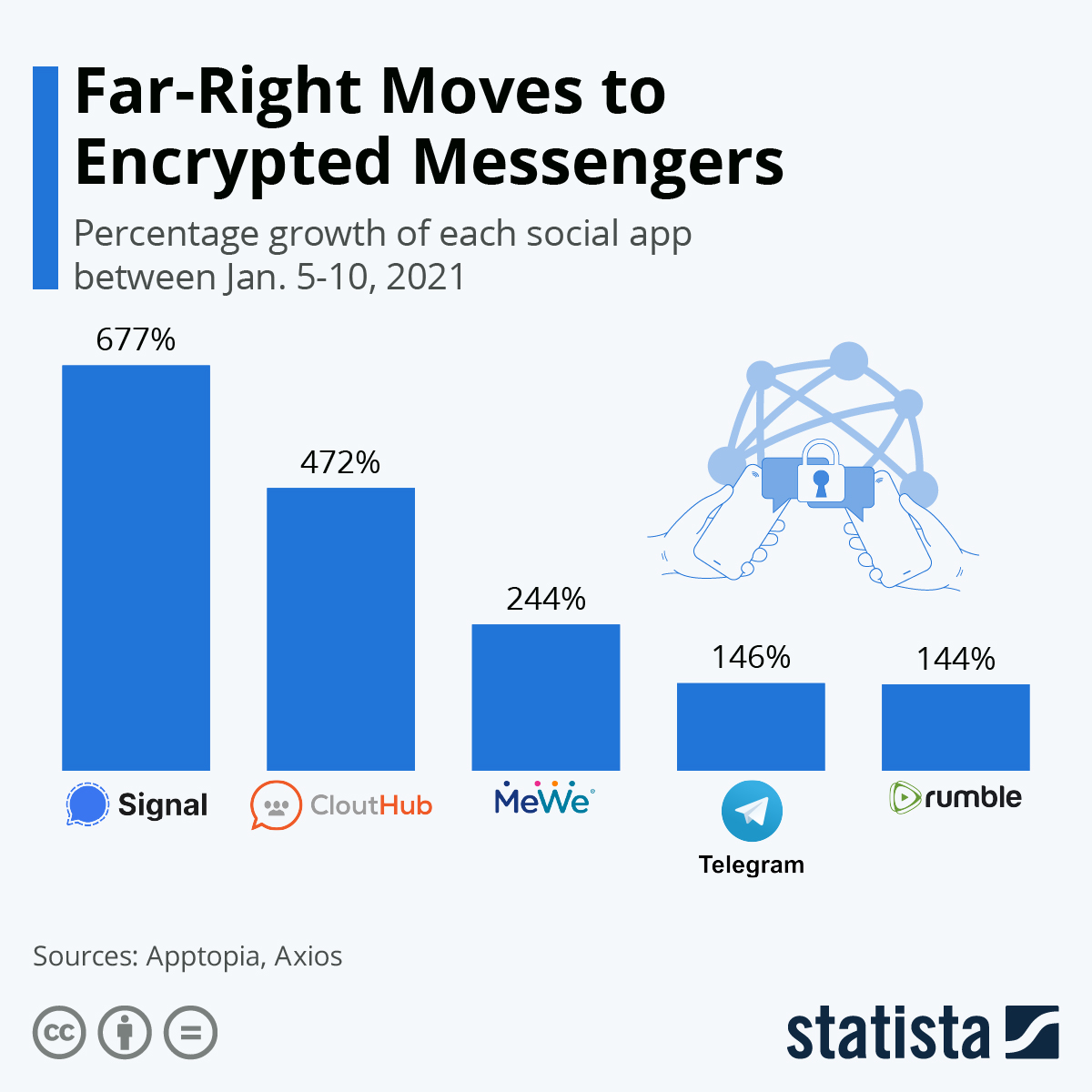 Infographic: Far-Right Moves to Encrypted Messengers | Statista