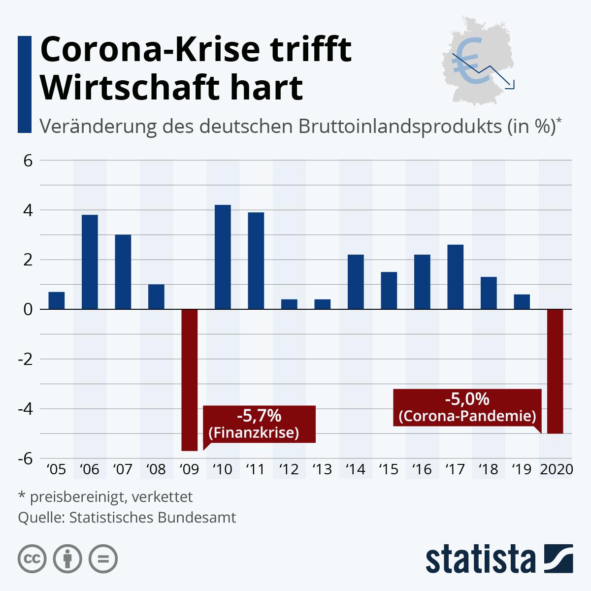 Infografik: Corona-Krise trifft Wirtschaft hart | Statista