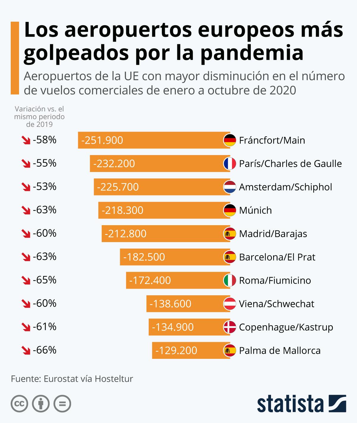 Infografía: 3 de los 10 aeropuertos europeos más afectados por la pandemia son españoles | Statista