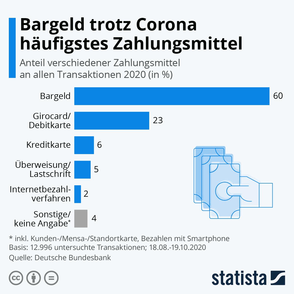 Infografik: Bargeld trotz Corona häufigstes Zahlungsmittel | Statista