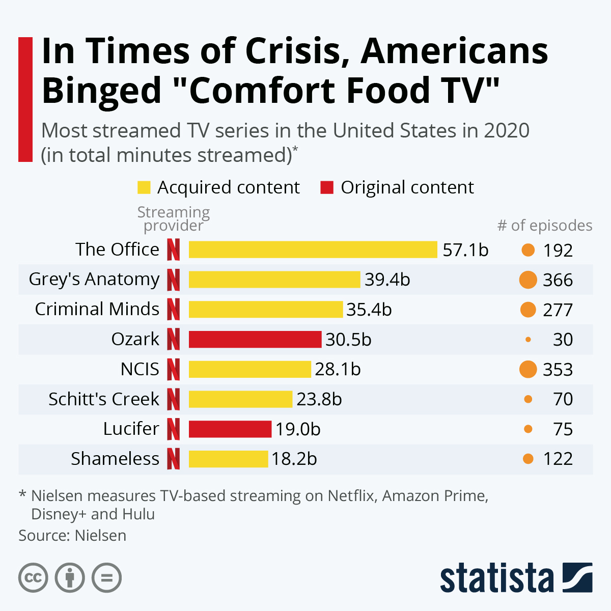 """Infographic: In Times of Crisis, Americans Binged """"Comfort Food TV"""" 