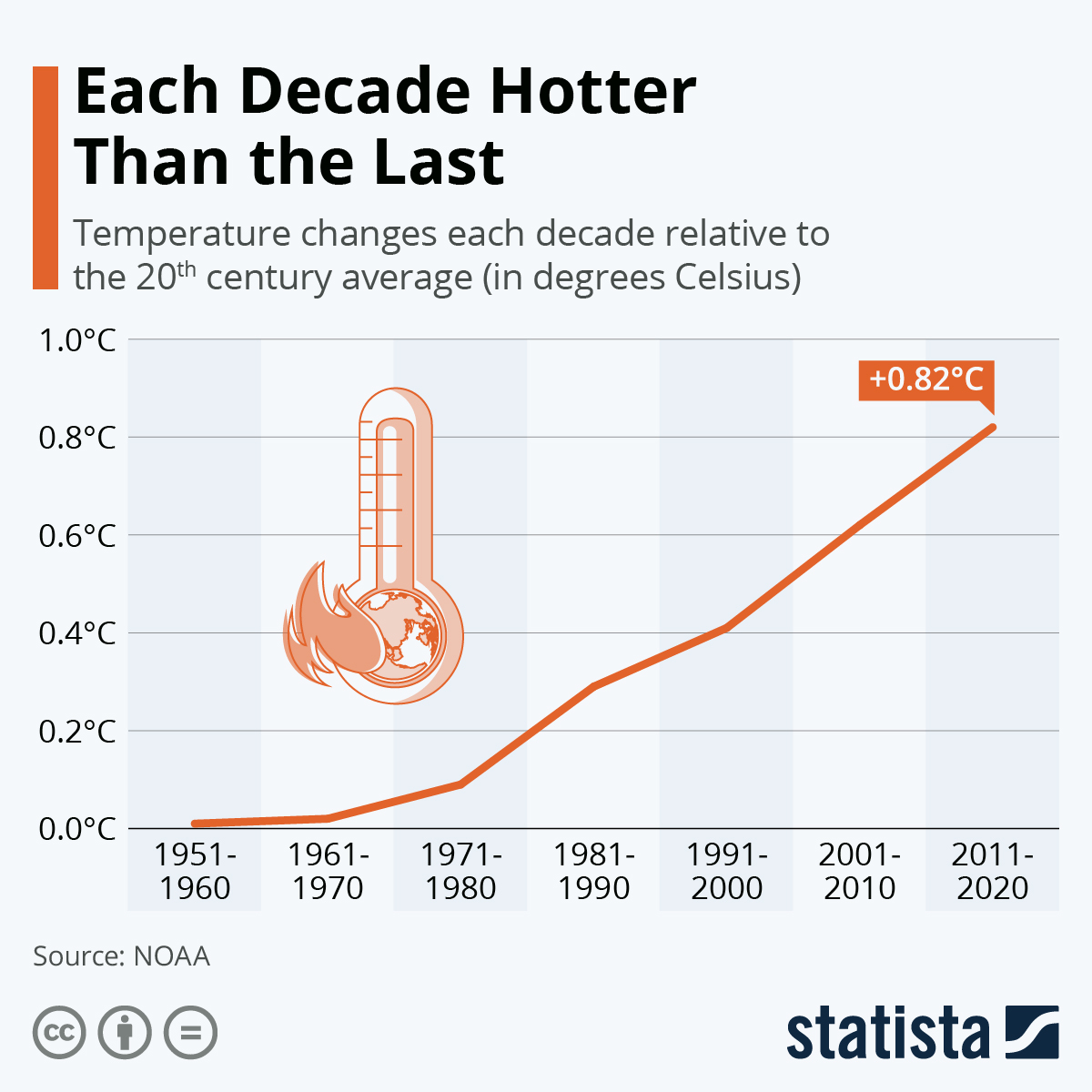 Infographic: Each Decade Hotter Than the Last   Statista