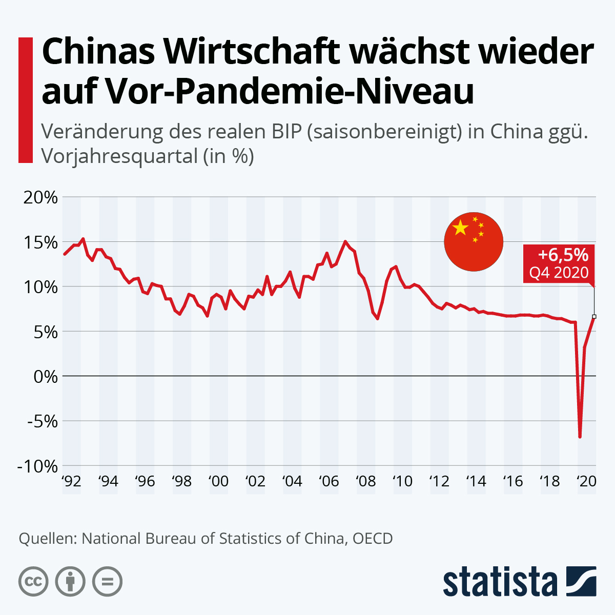 Infografik: Chinas Wirtschaft wächst wieder auf Vor-Pandemie-Niveau | Statista
