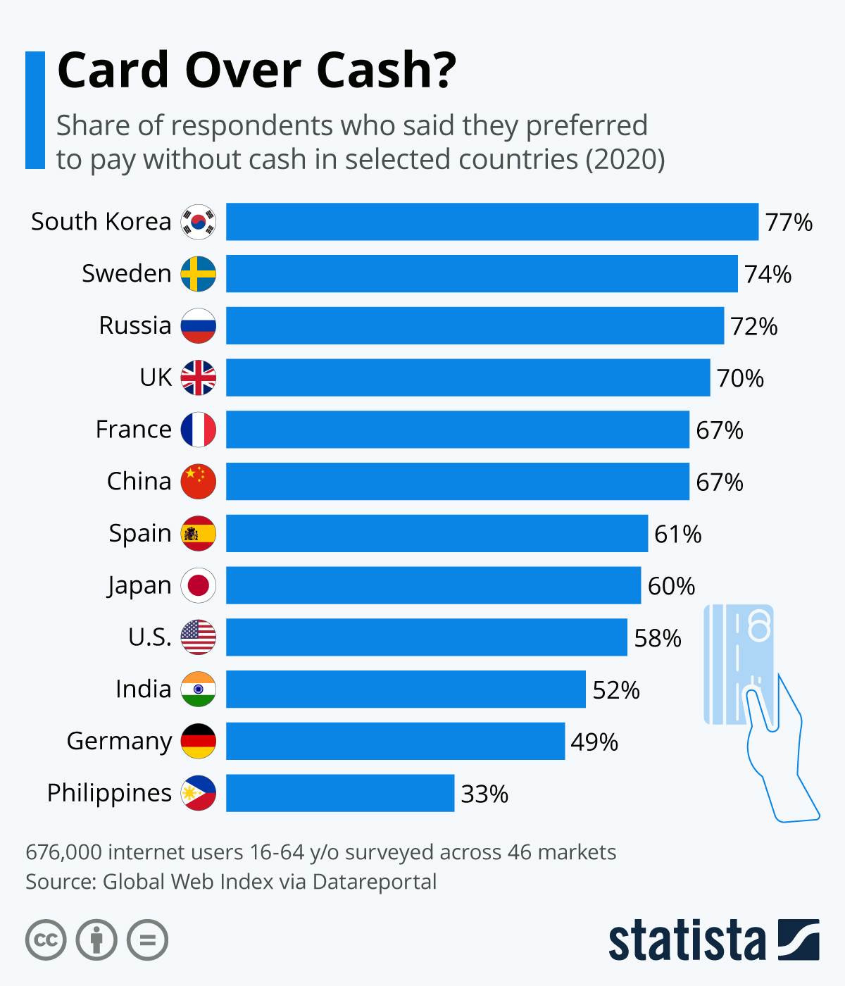 Infographic: Card Over Cash?   Statista