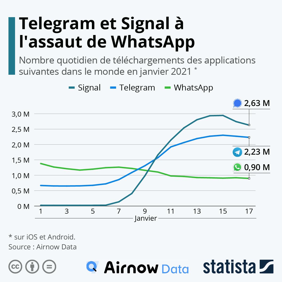 Infographie: Telegram et Signal à l'assaut de WhatsApp | Statista