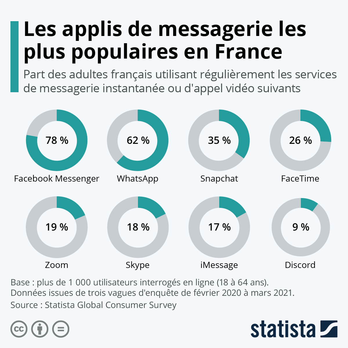 Infographie: Applications de messagerie : Facebook domine le marché | Statista