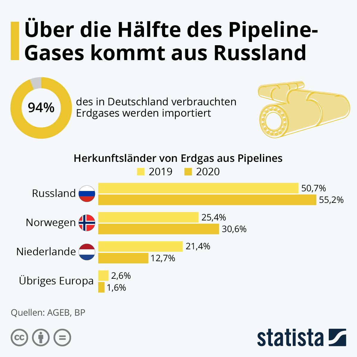 Die Hälfte des Pipeline-Gases kommt aus Russland | Statista