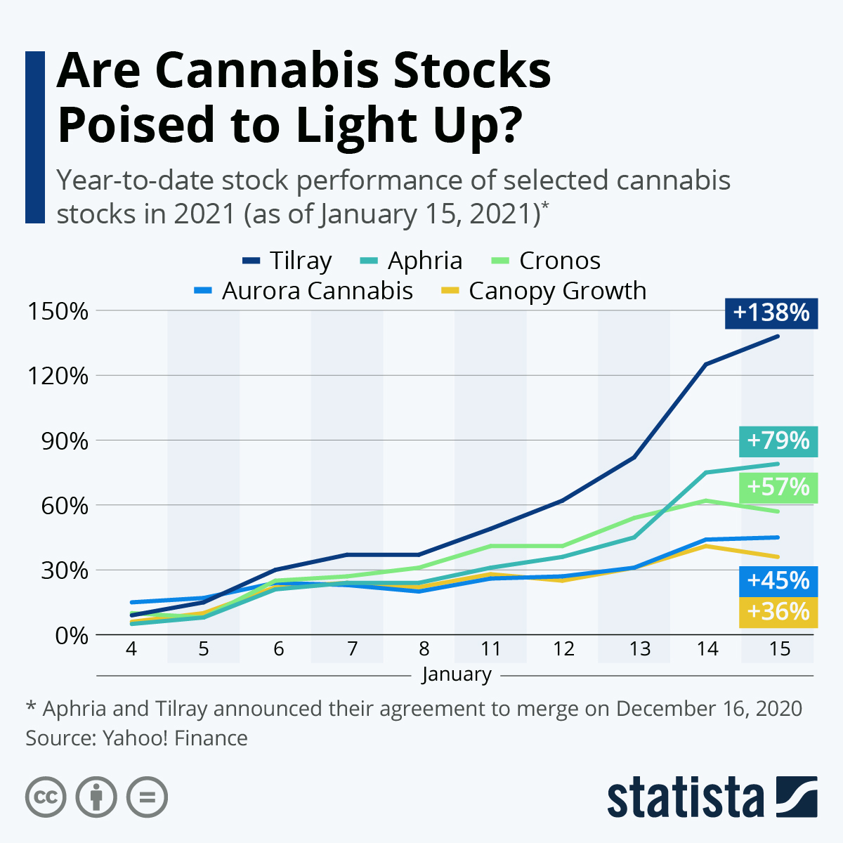 Infographic: Are Cannabis Stocks Poised to Light Up? | Statista