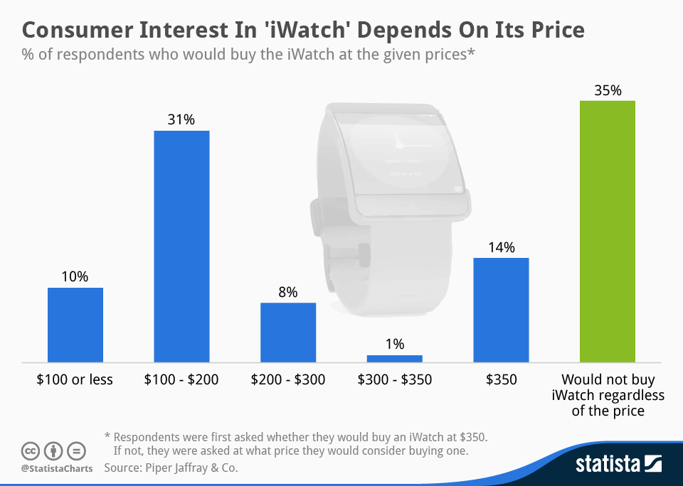 Infographic: Consumer Interest In iWatch Depends On Its Price   Statista