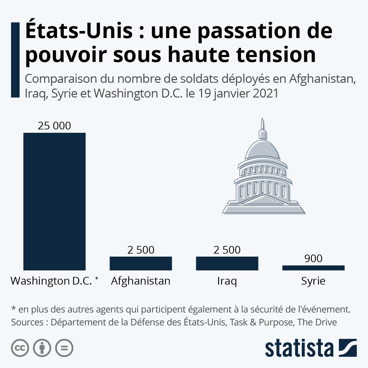 Infographie: États-Unis : une passation de pouvoir sous haute tension | Statista
