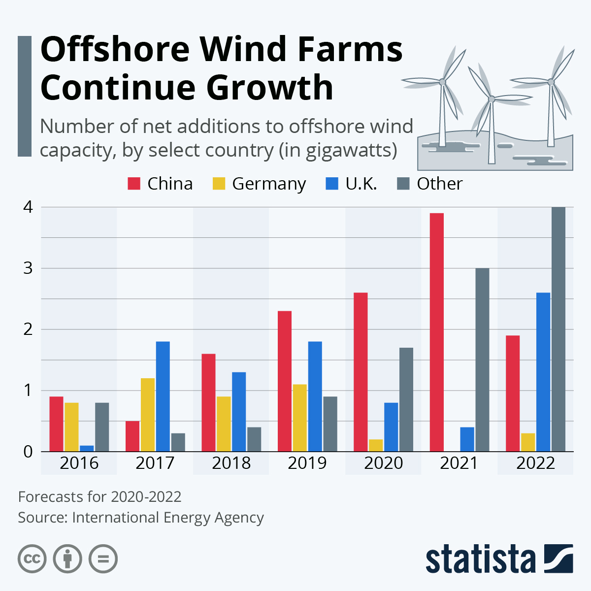 Infographic: Offshore Wind Farms Continue Growth | Statista