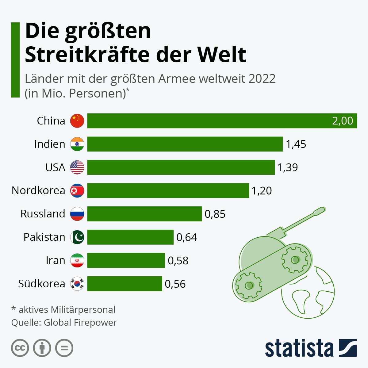 Infografik: Die größten Streitkräfte der Welt | Statista