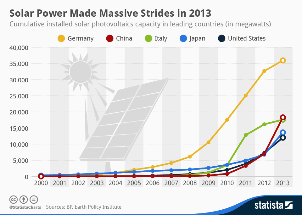 Infographic: Solar Power Made Massive Strides in 2013 | Statista