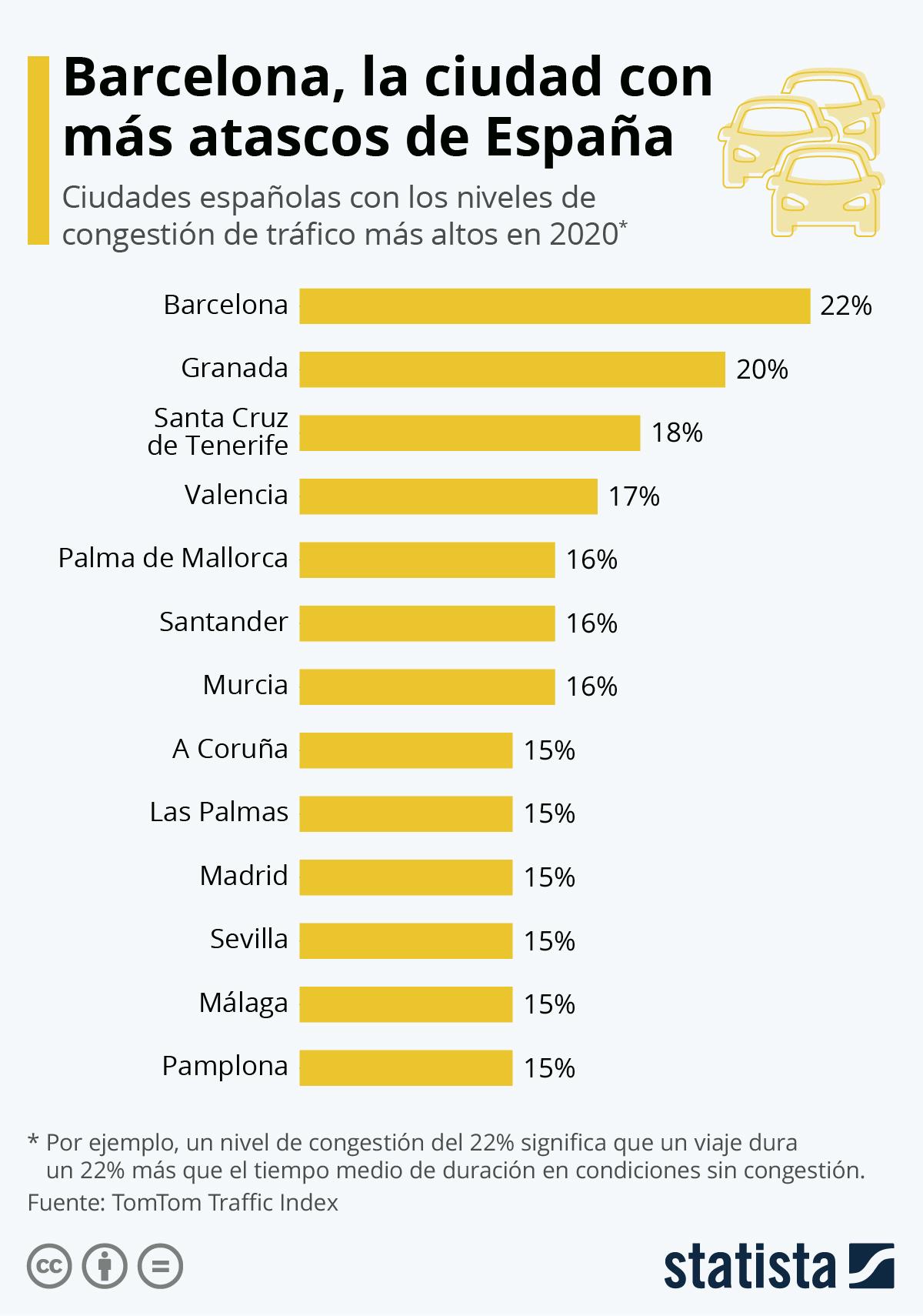 Infografía: Las ciudades españolas con los peores atascos   Statista
