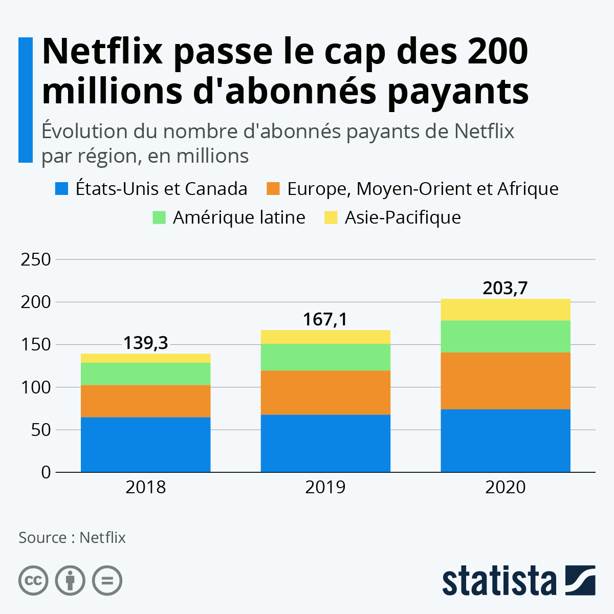 Infographie: Netflix passe le cap des 200 millions d'abonnés payants | Statista