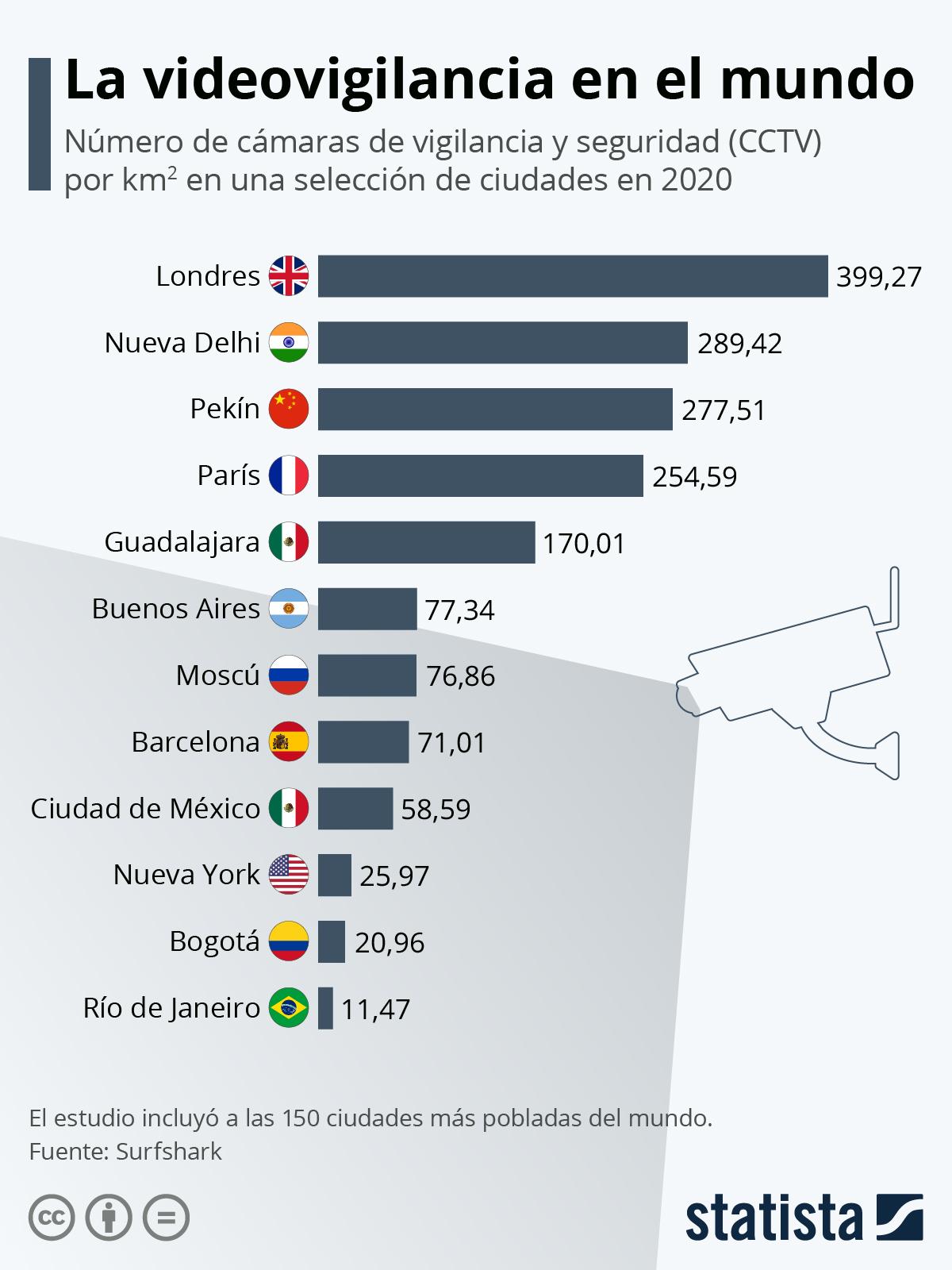 Infografía: ¿Qué tan vigiladas están las grandes metrópolis del mundo?   Statista