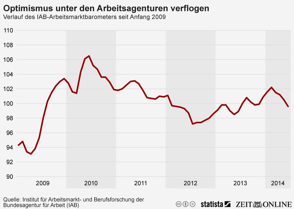 Infografik: Optimismus unter den Arbeitsagenturen verflogen   Statista