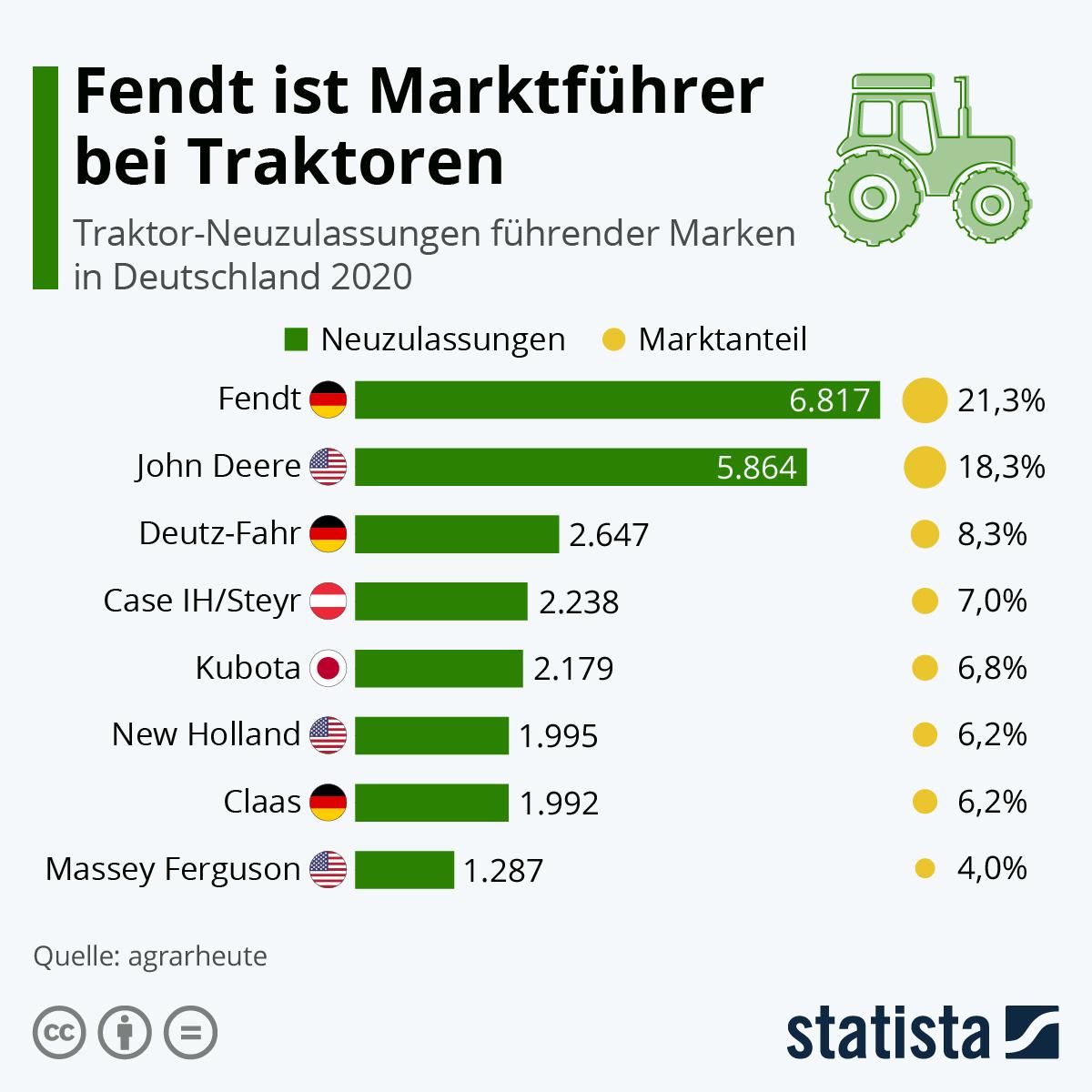 Infografik: Fendt ist Marktführer bei Traktoren | Statista