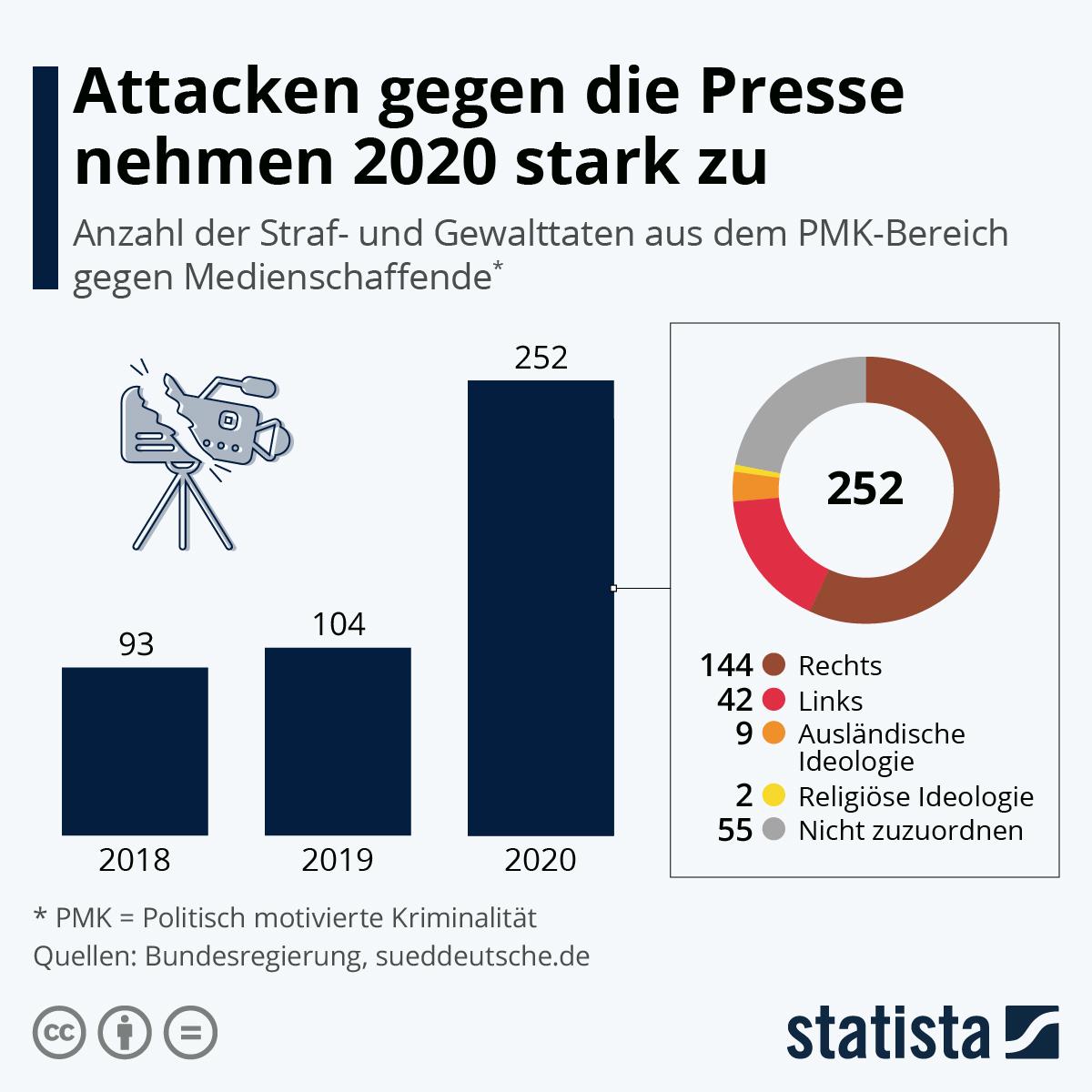 Infografik: Attacken gegen die Presse nehmen 2020 stark zu | Statista