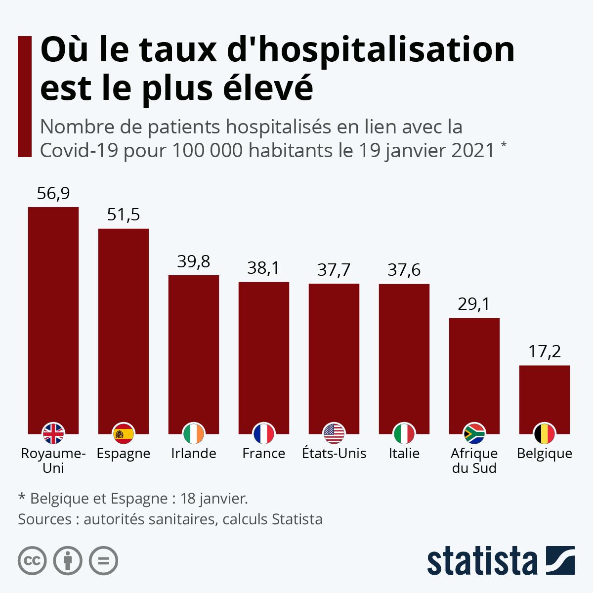 Infographie: Covid-19 : où le taux d'hospitalisation est le plus élevé | Statista