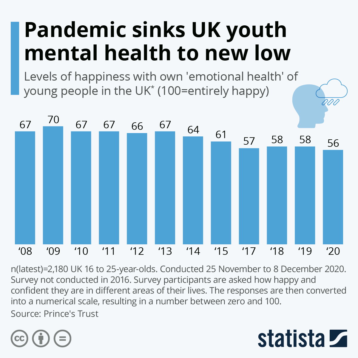 Infographic: Pandemic sinks UK youth mental health to new low   Statista