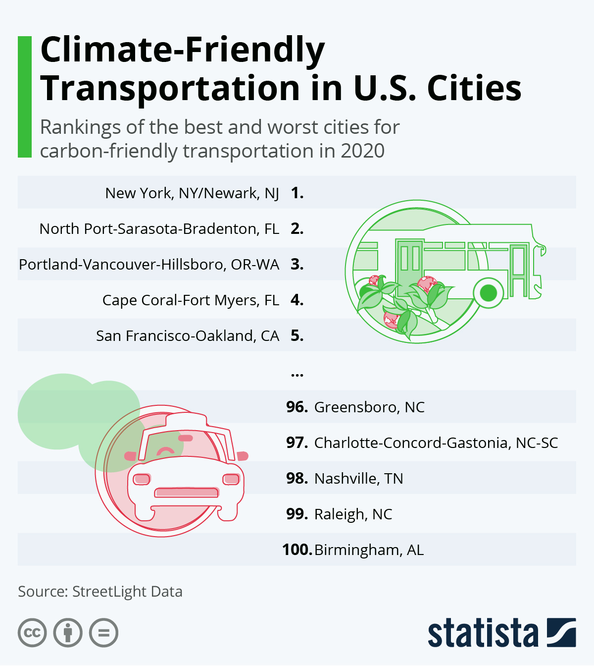 Infographic: Climate-Friendly Transportation in U.S. Cities | Statista