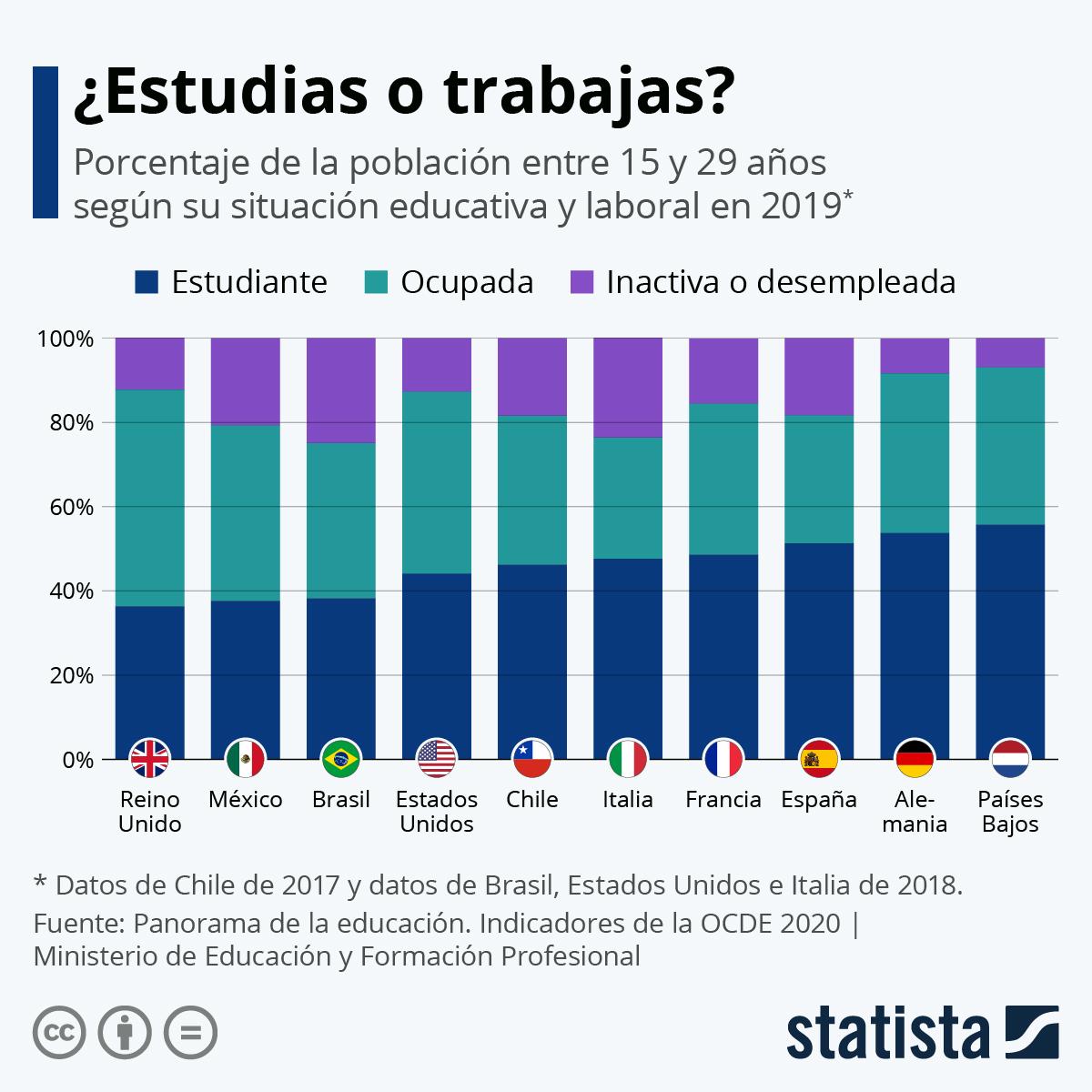 Infografía: ¿Estudias o trabajas? | Statista