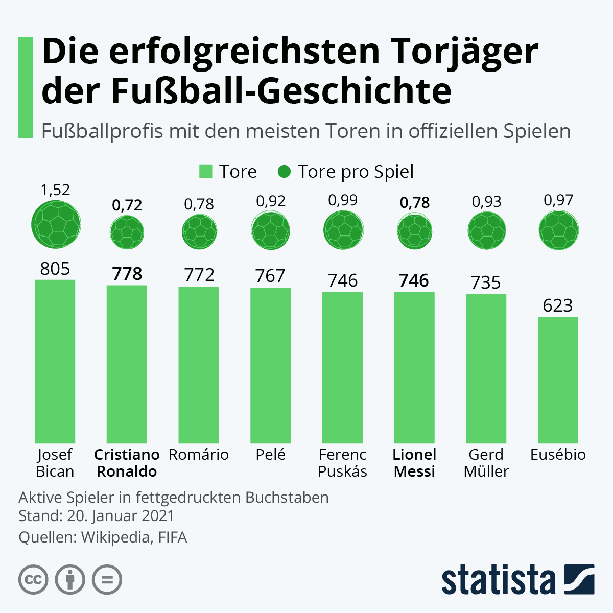 Infografik: Die erfolgreichsten Torjäger der Fußball-Geschichte | Statista