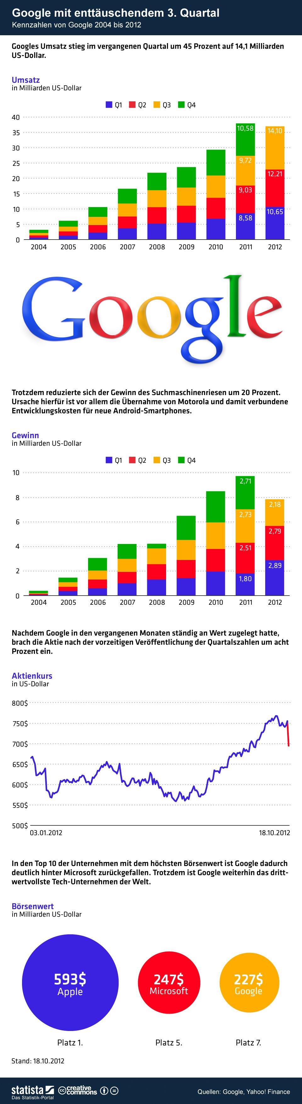 Infografik: Google mit enttäuschendem 3. Quartal    Statista