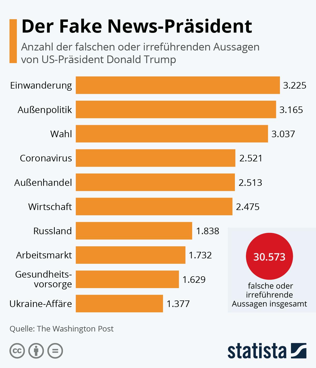 Der Fake News-Präsident | Statista