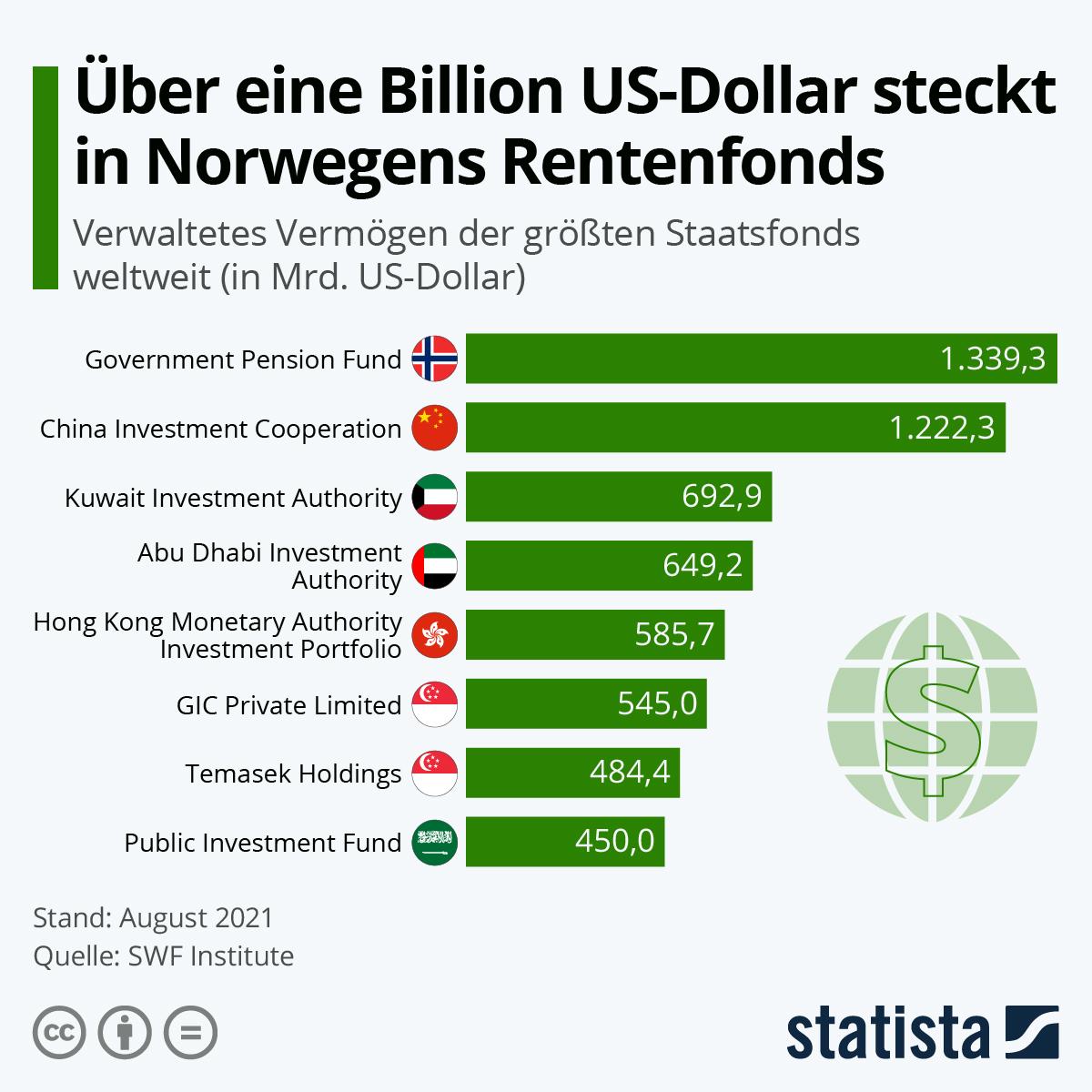 Infografik: Über eine Billion US-Dollar steckt in Norwegens Rentenfonds | Statista