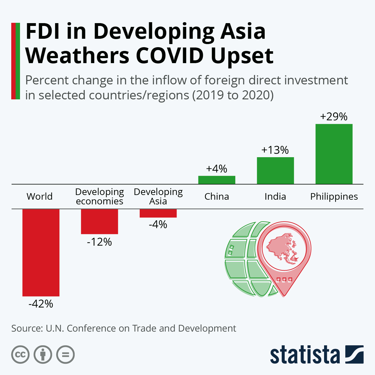 Infographic: FDI in Developing Asia Weathers COVID Upset | Statista