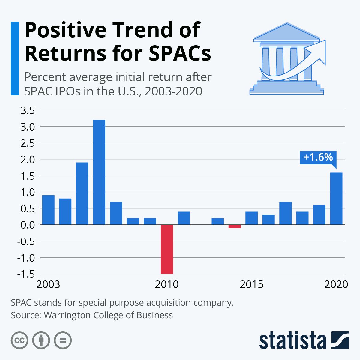 Infographic: Positive Trend of Returns for SPACs   Statista