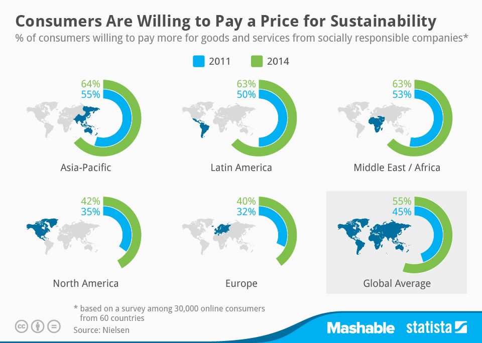 Infographic: Consumers Are Willing to Pay a Price for Sustainability | Statista