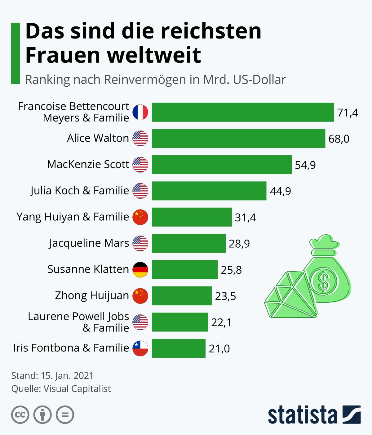 Das sind die reichsten Frauen weltweit | Statista