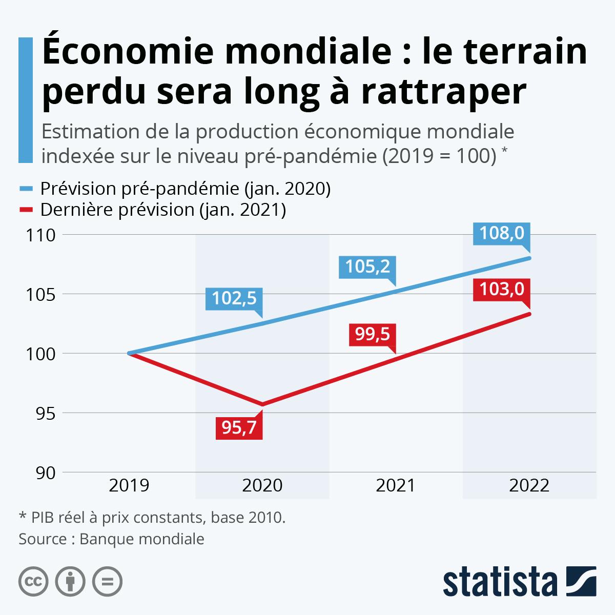 Infographie: Économie mondiale : le terrain perdu sera long à rattraper | Statista