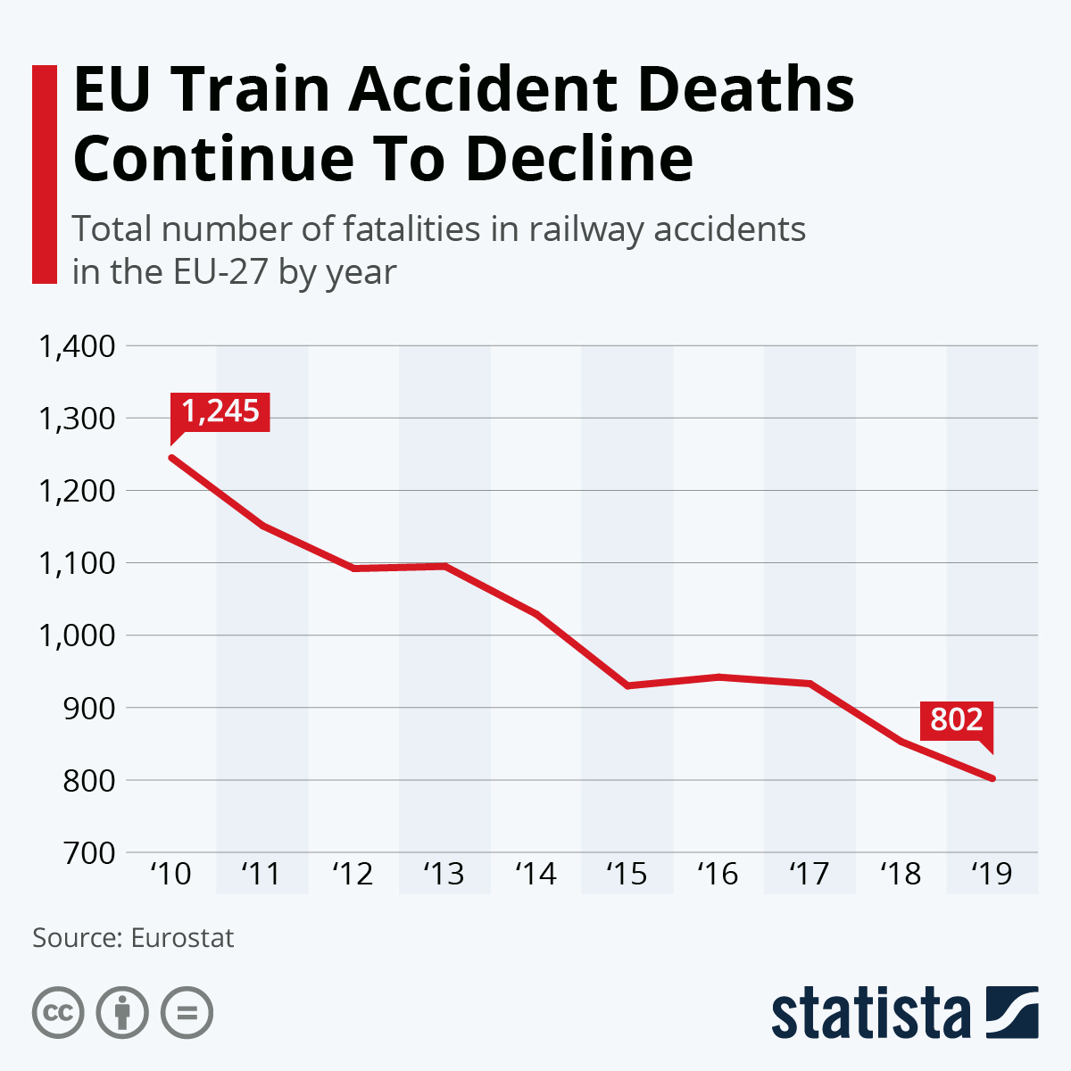 Infographic: EU Train Accident Deaths Continue To Decline | Statista