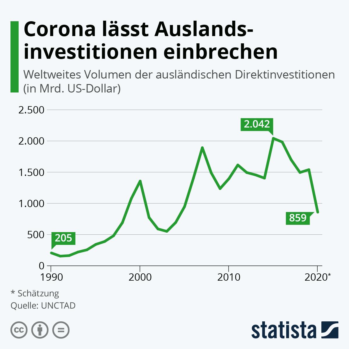 Infografik: Corona lässt Auslandsinvestitionen einbrechen | Statista