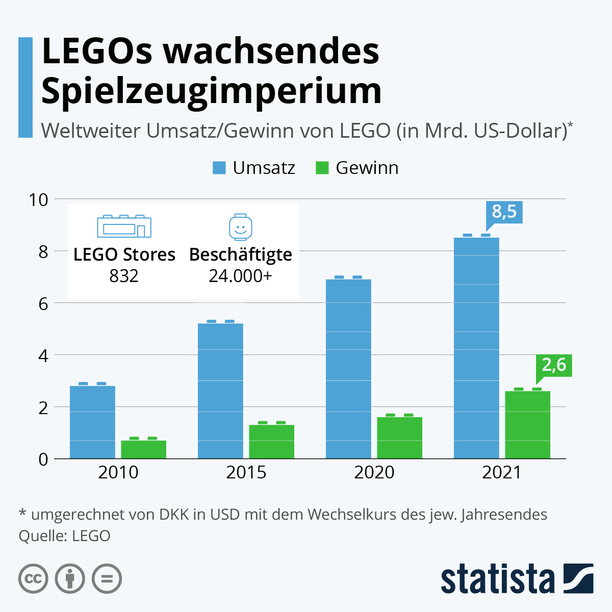 Infografik: LEGOs wachsendes Spielzeugimperium | Statista