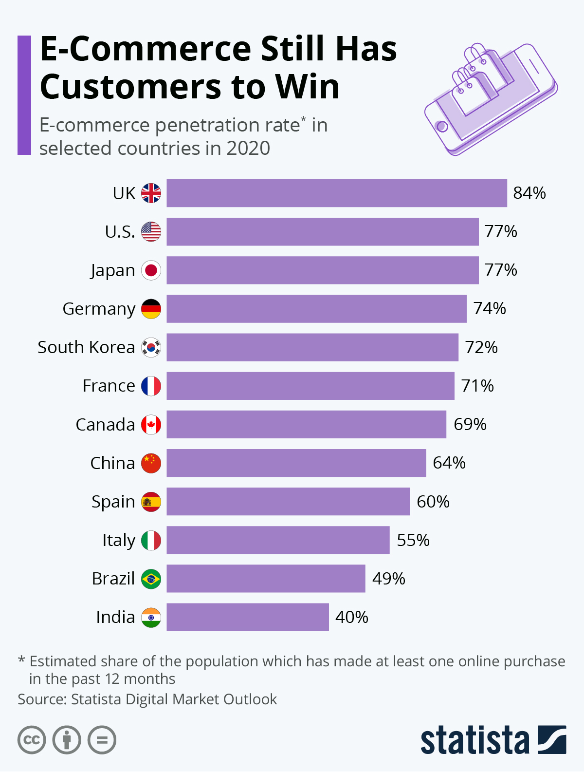 Infographic: E-Commerce Still Has Customers to Win | Statista