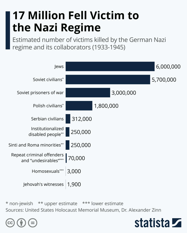 Infographic: 17 Million Fell Victim to the Nazi Regime | Statista